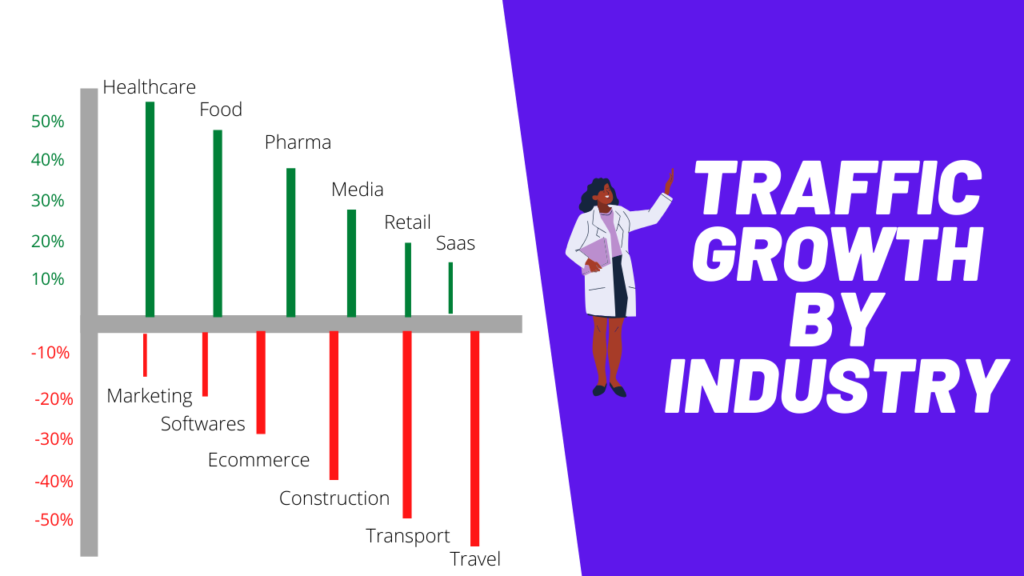 Traffic By Industry