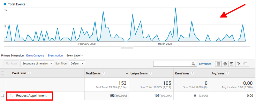 SEO Services Result - No of Appointments Booked